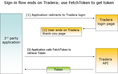 Figure 1: Sign-in flow ends on Tradera; use FetchToken to get token