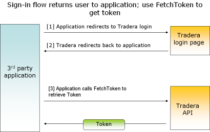 Figure 2: Sign-in flow returns user to web-application; use FetchToken to get token