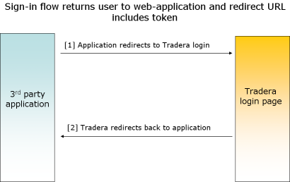 Figure 3: Sign-in flow returns user to web-application and redirect URL includes token